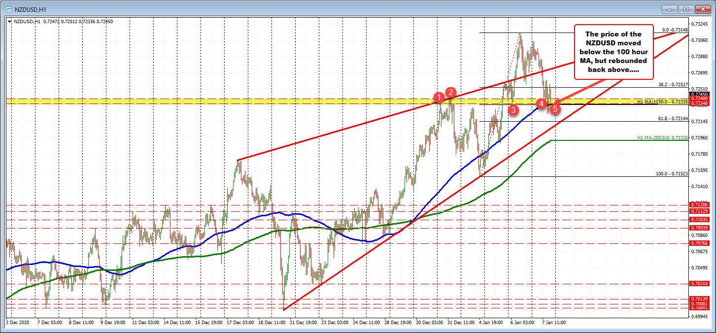 Photo of NZDUSD Corrects Below 100 Hour MA, But Bounces Above Level As Buyers Buy Bottom