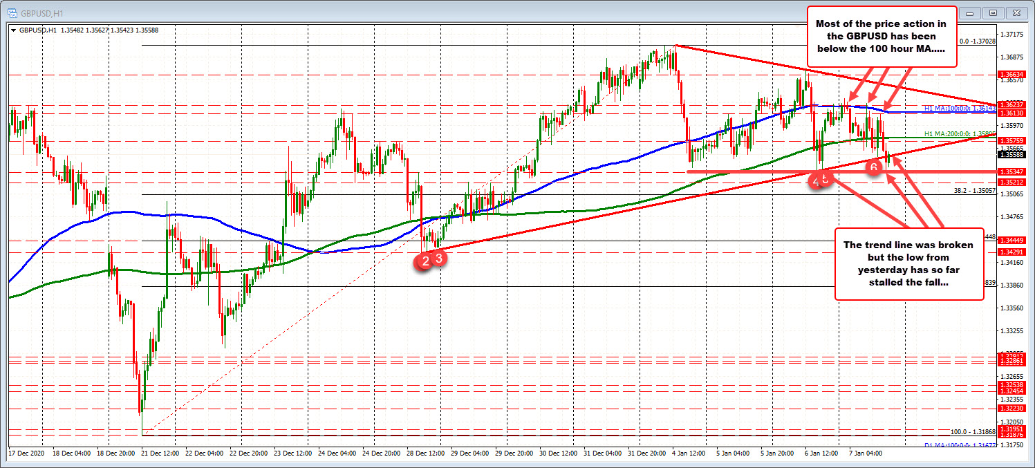 Photo of GBPUSD falls. Test the lowest of the week.