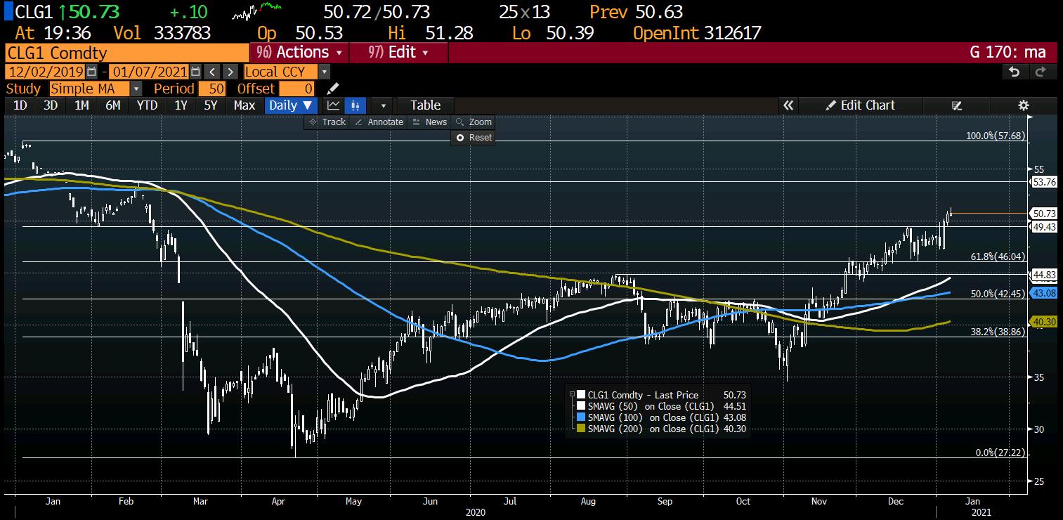Photo of WTI Crude Oil Futures Settle At $ 50.83