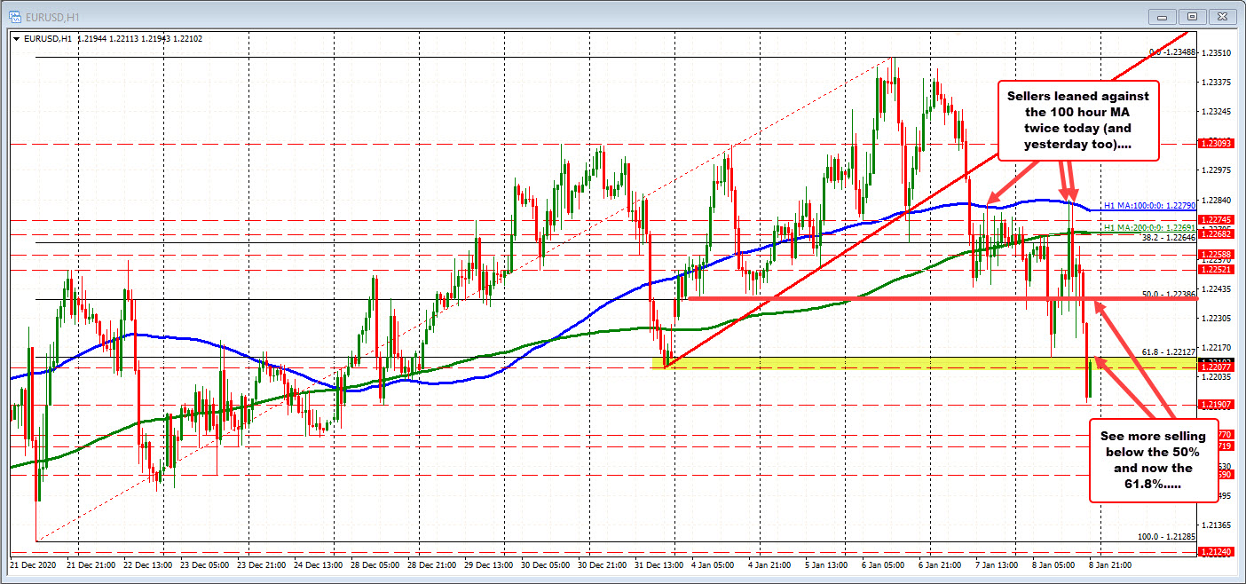EURUSD dips to new session low