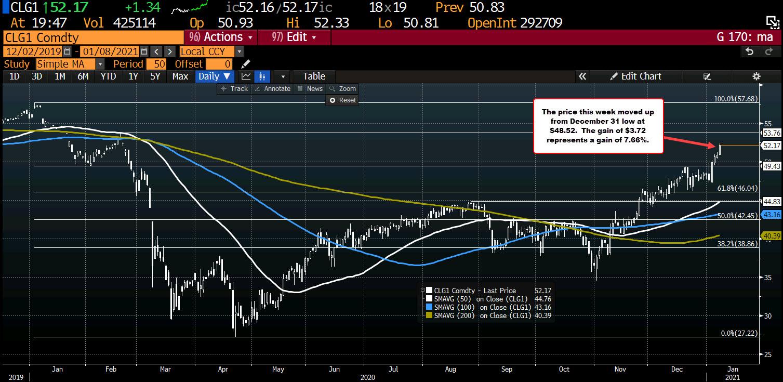 Photo of WTI Crude Oil Futures Settle At $ 52.24