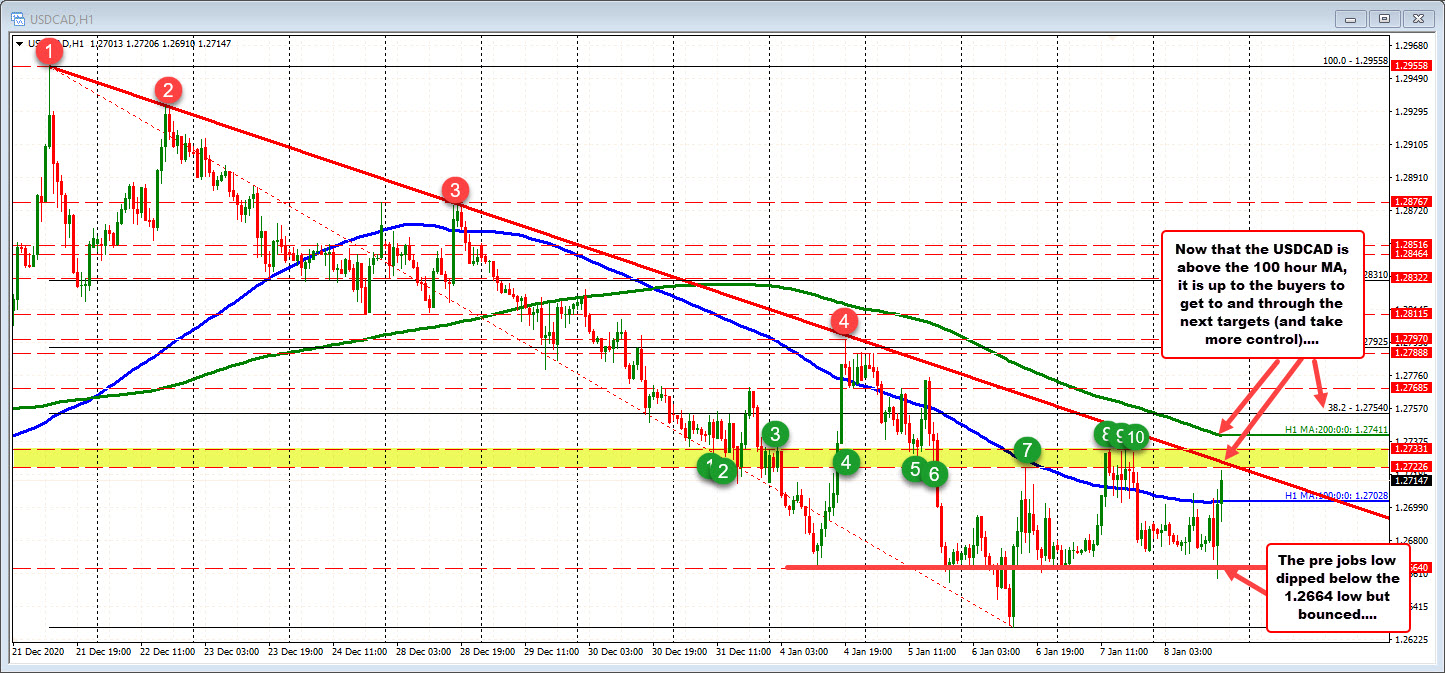 USDCAD above the 100 hour MA