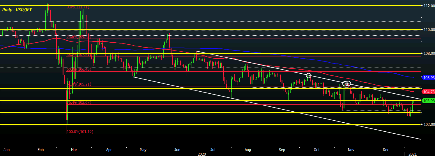 USD/JPY climbs to 104.00 but the hard part is just getting started for buyers