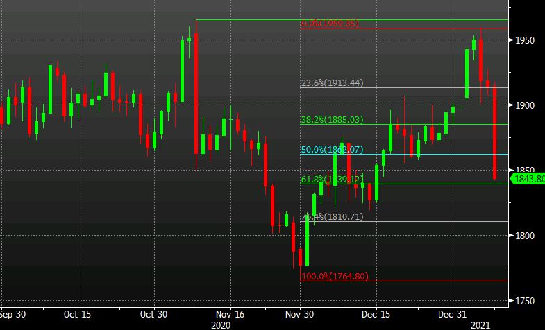 Gold extends decline to $70