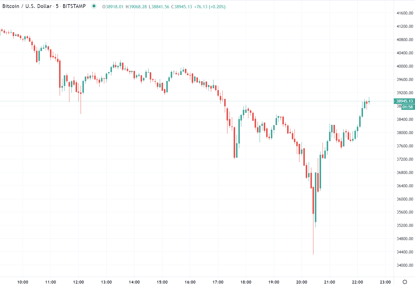 Photo of Bitcoin has had a wild ride the past few hours