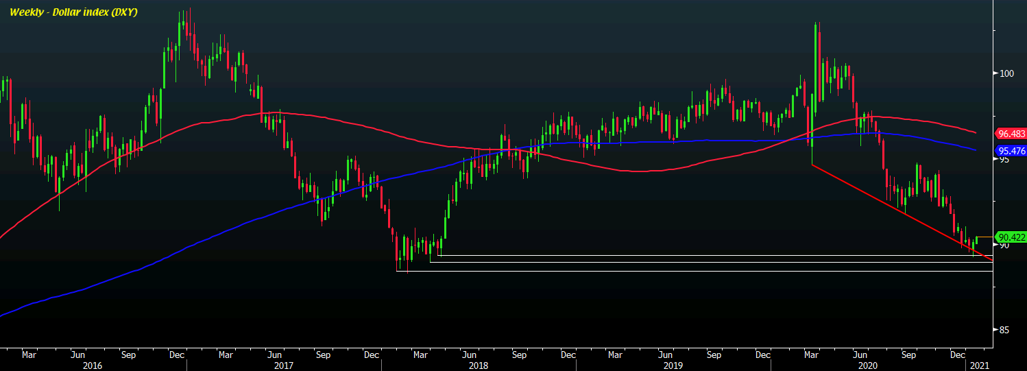 DXY 11-01