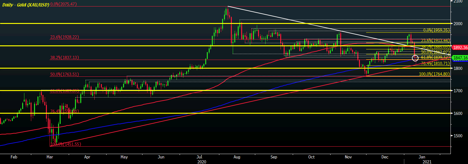 Photo of Gold faces key tech support test, can buyers get by?