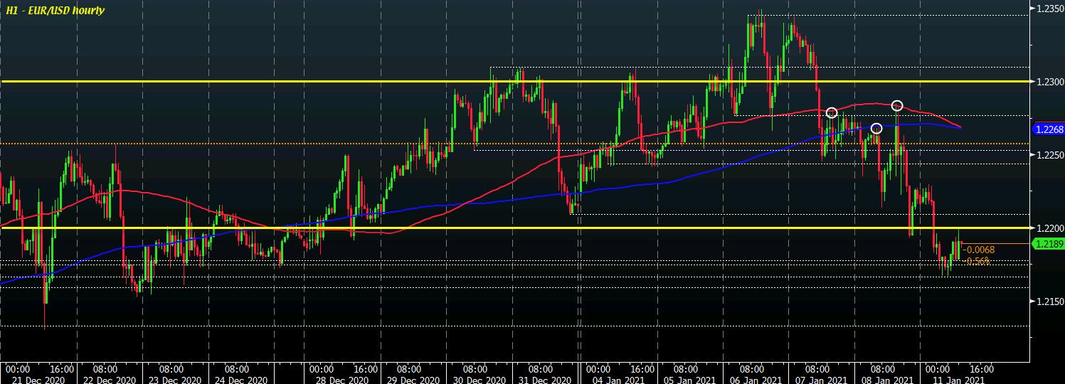 EUR/USD H1 11-01