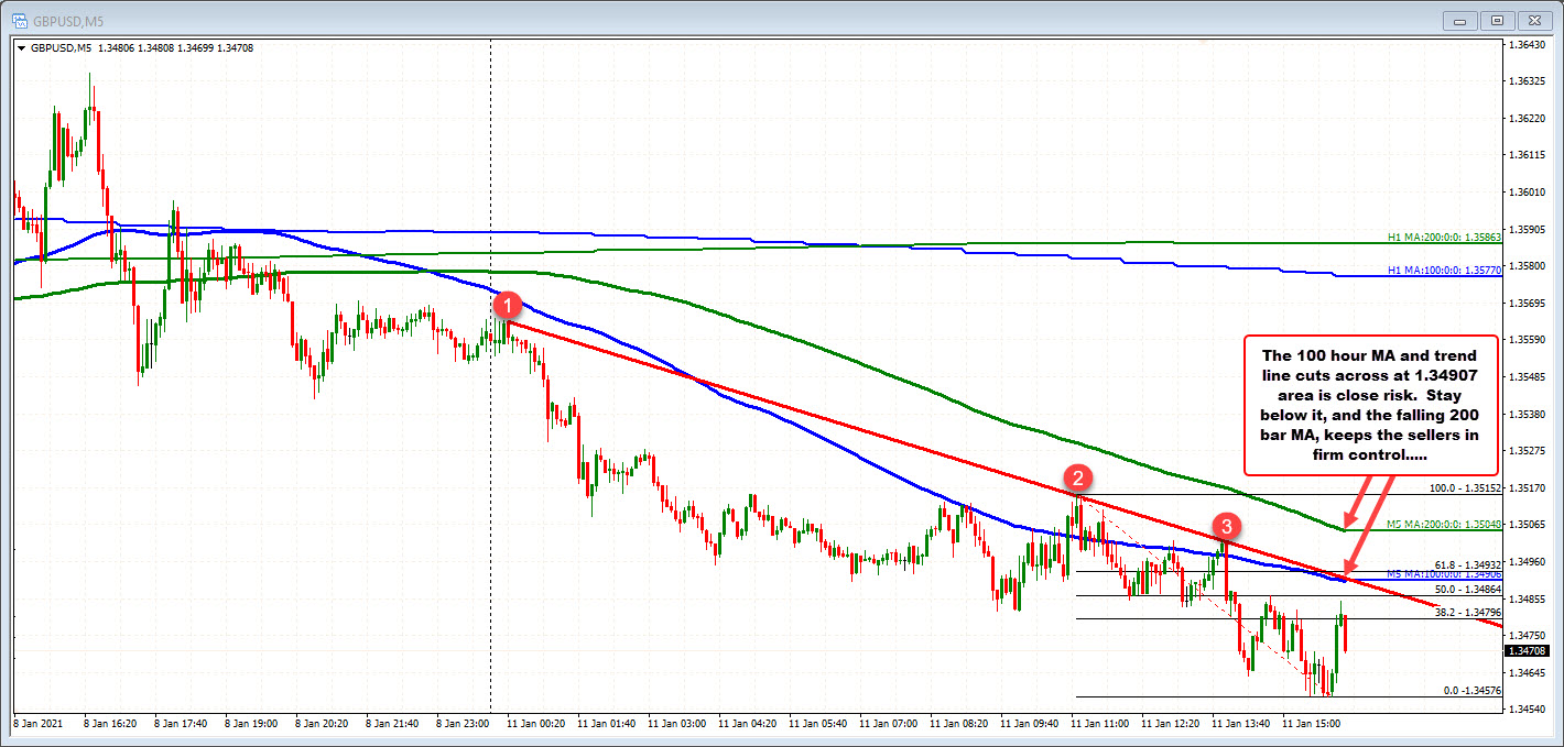 The GBPUSD on the 5 minute chart