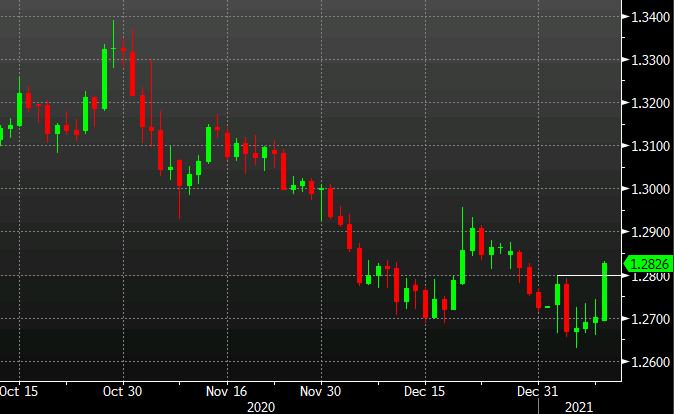 USD/CAD breaks 1.2800