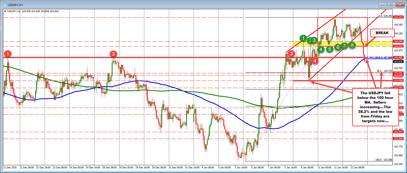 USDJPY falls to and below the 100 hour MA