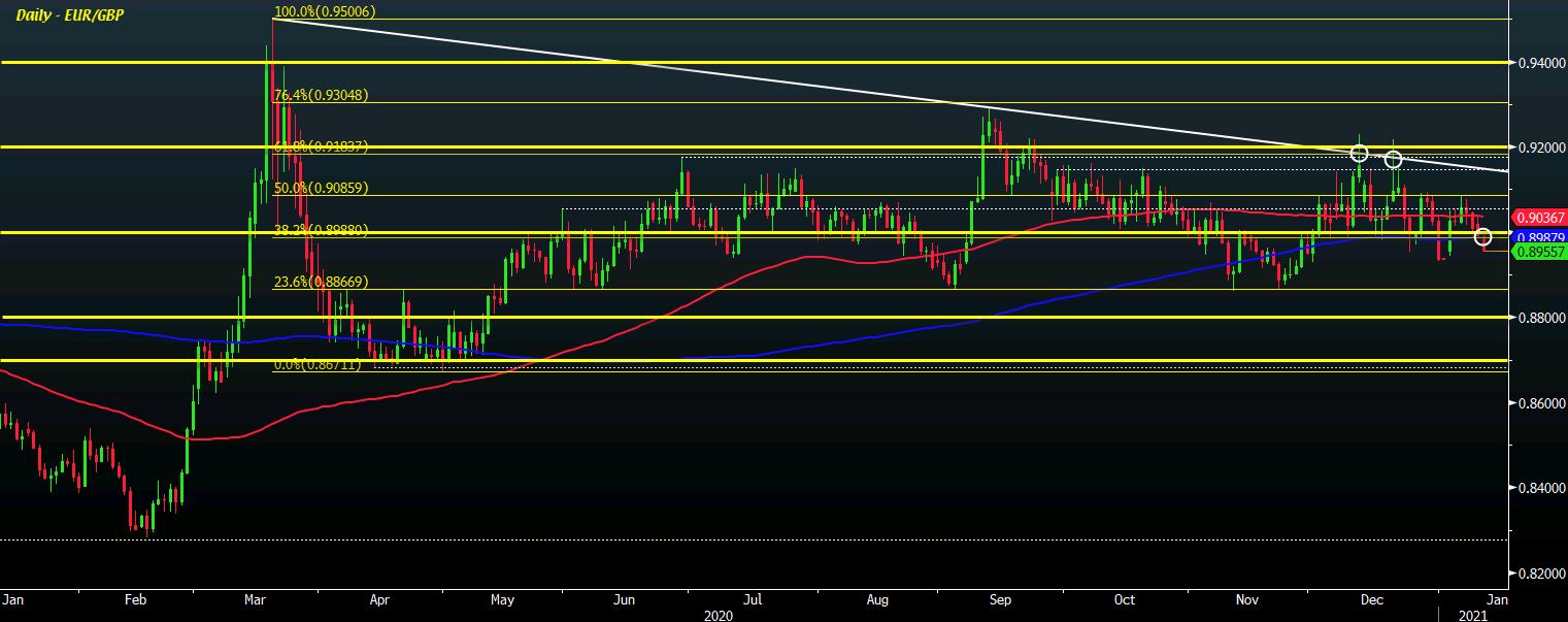 EUR/GBP D1 12-01