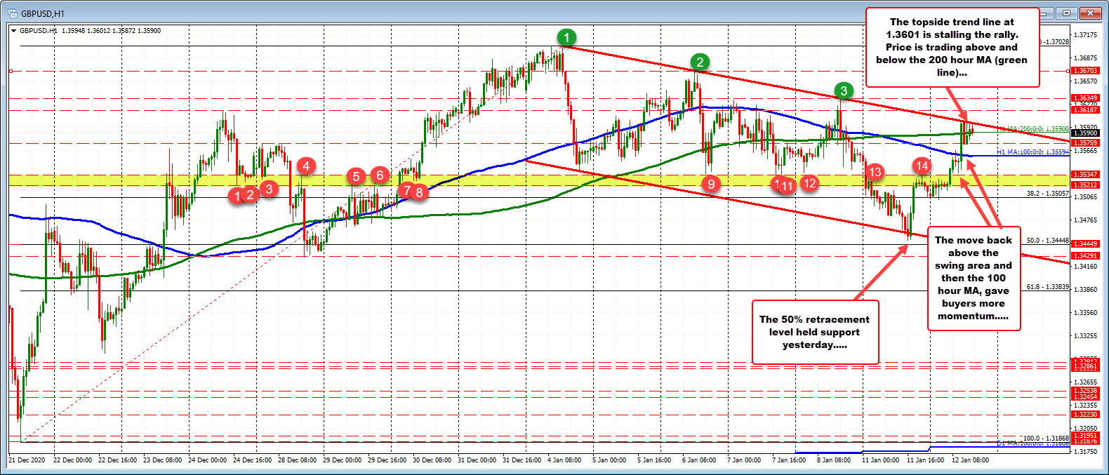 Photo of GBPUSD reverses price and retests MA / trendline resistance