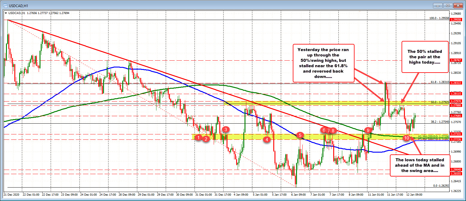 Photo of USDCAD swaps between swing areas / technical levels