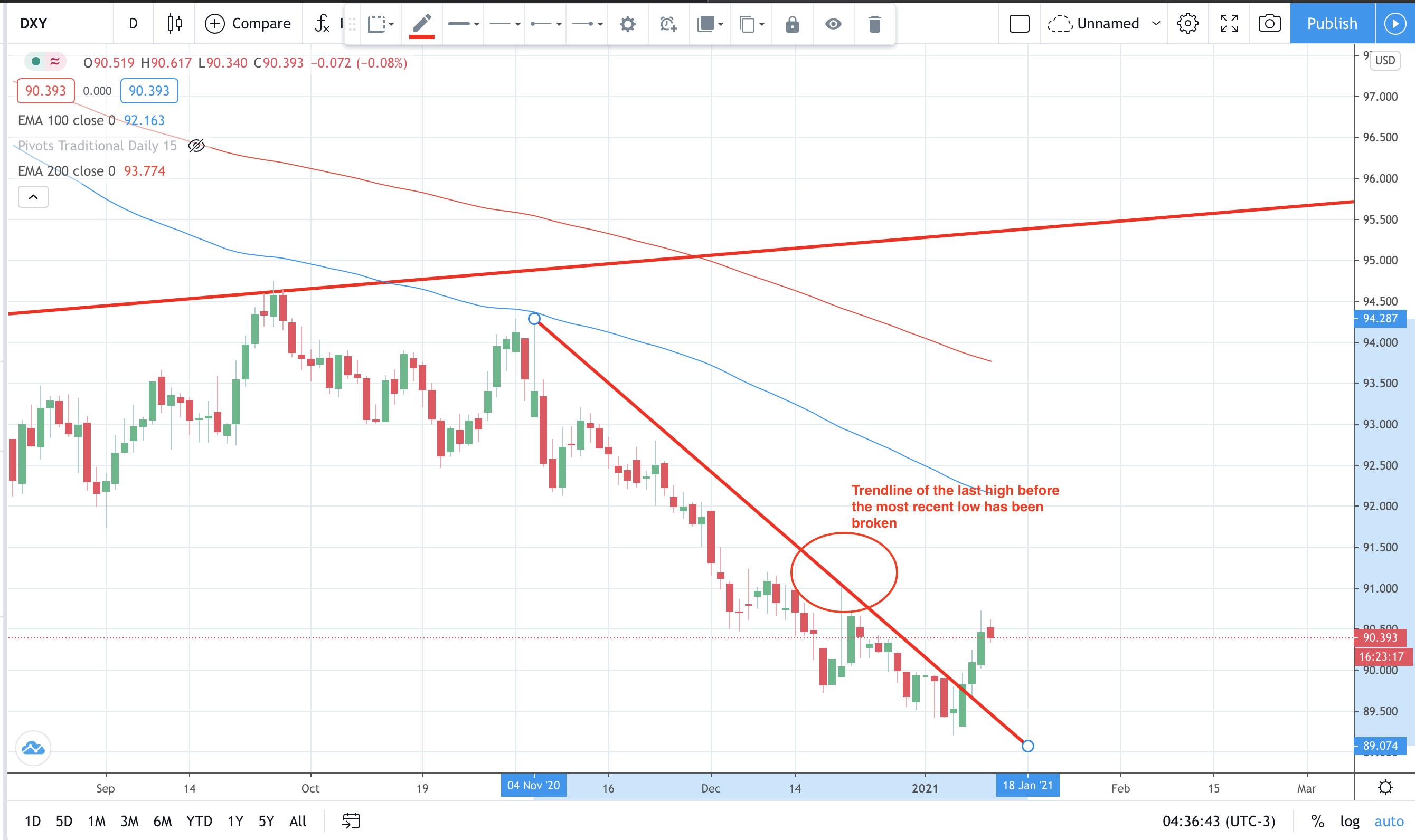 USD pullback