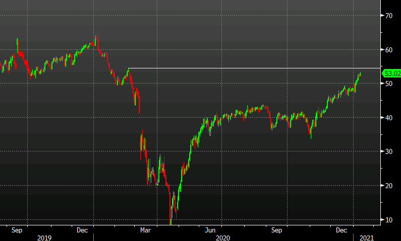 Oil nears the February high