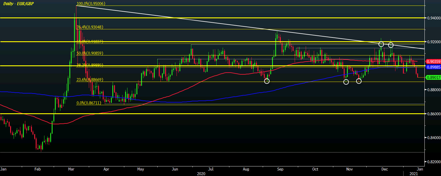 Photo of EUR / GBP hits seven-week low as sellers consider key support level