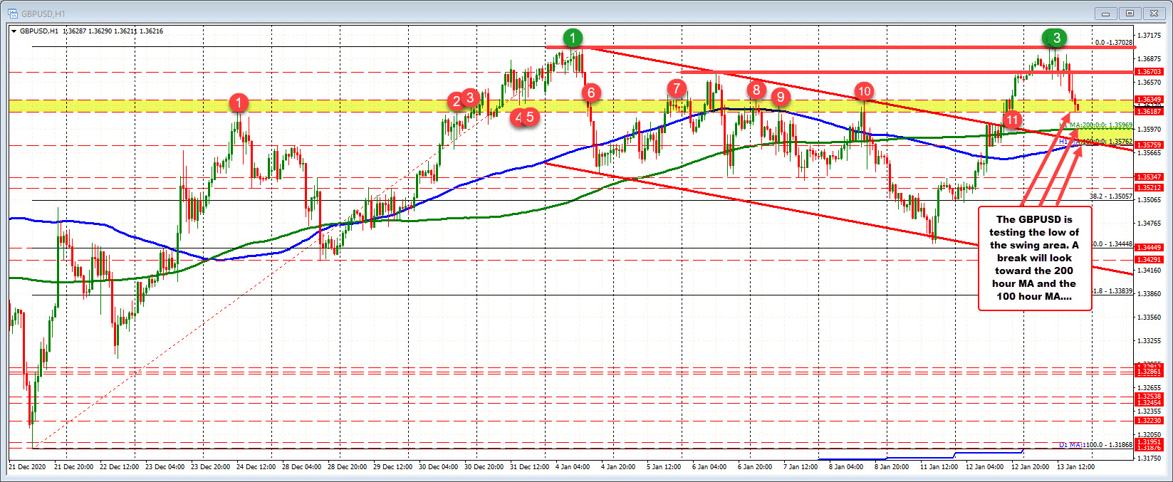 GBPUSD wanders to a new session low