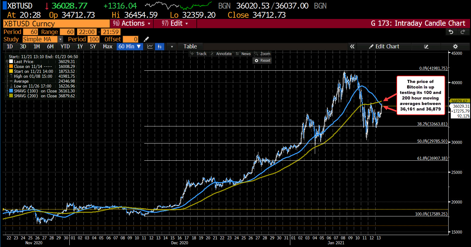 Photo of Bitcoin hits new session highs. Up 4.1%.