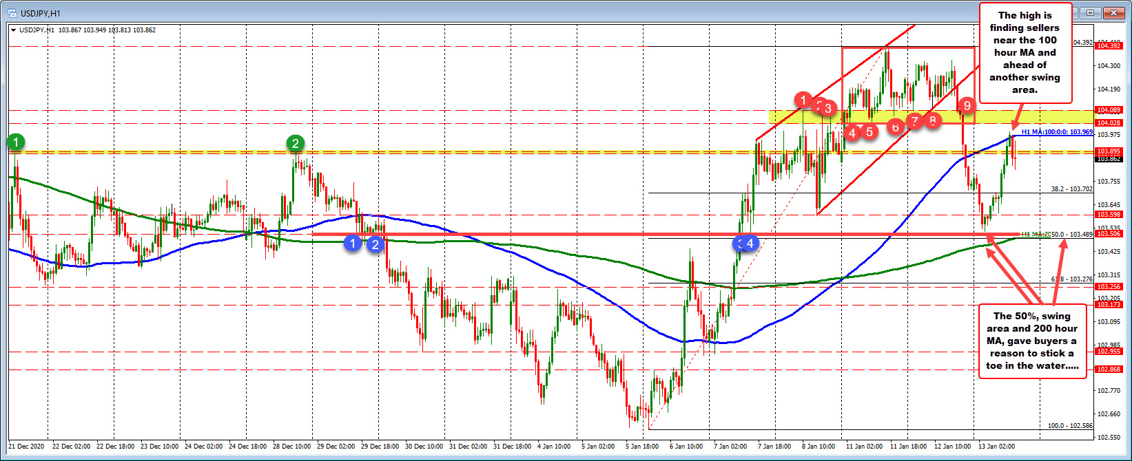 USDJPY sees sellers leaning against the 100 hour MA at 103.969