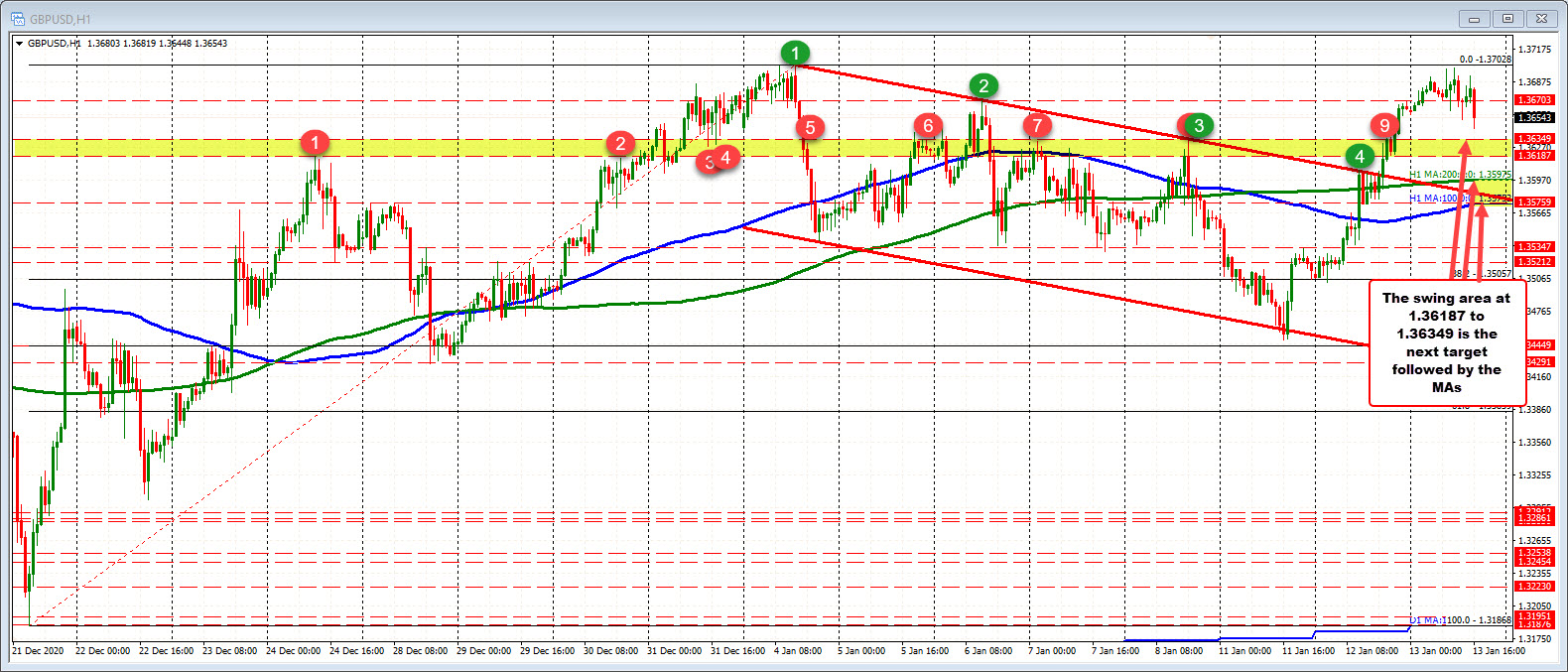 Photo of GBPUSD falls to new lows after testing last week's high and pulling back