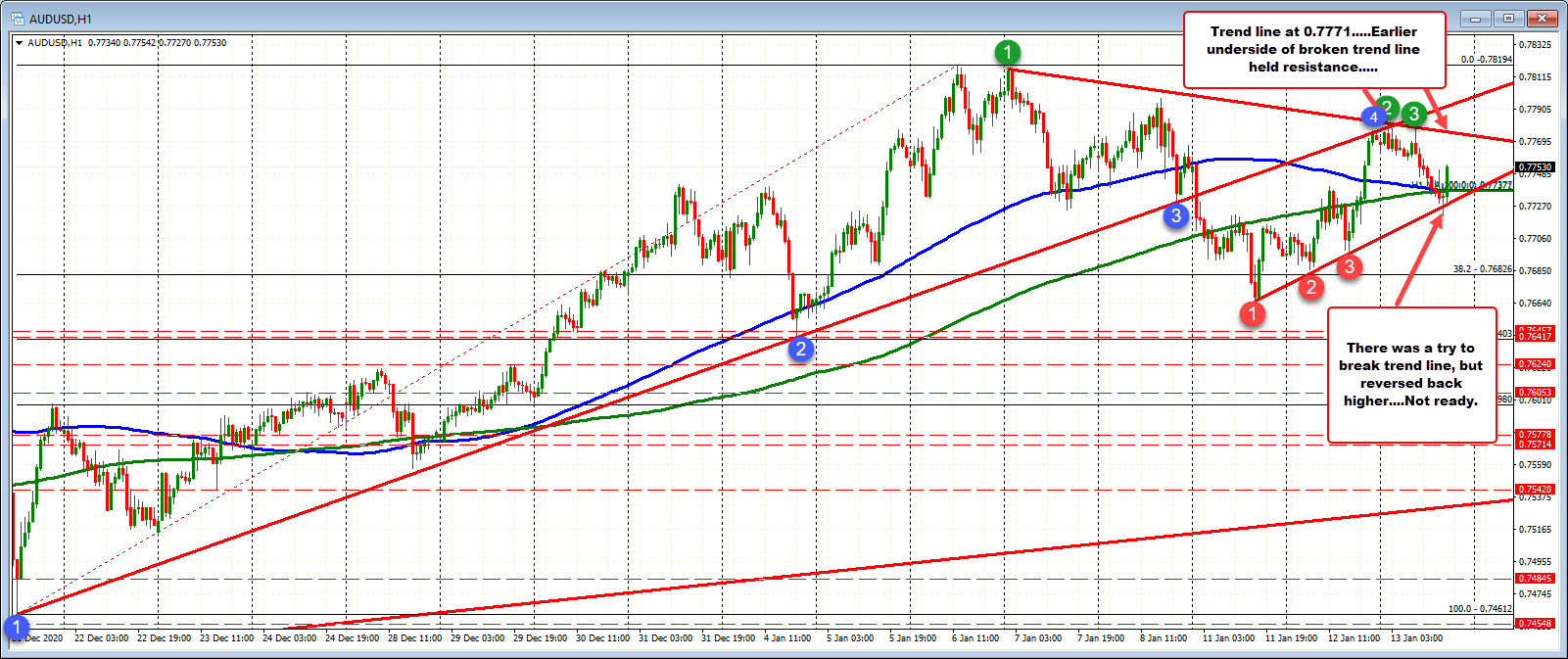 Trend line was broken but quickly rebounded