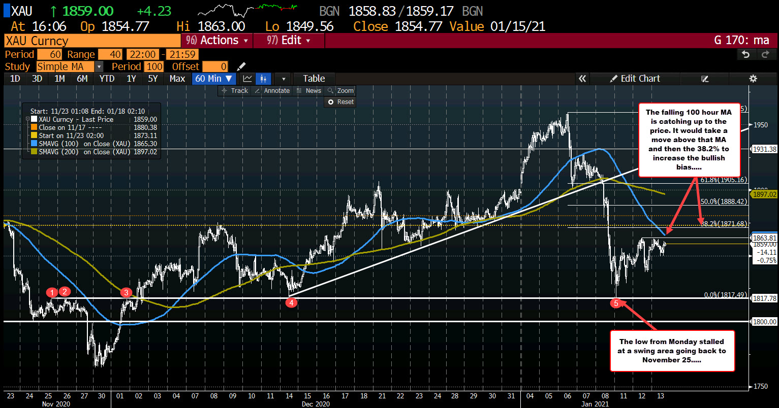 Gold consolidates and allows the 100 hour MA to catch up to the price
