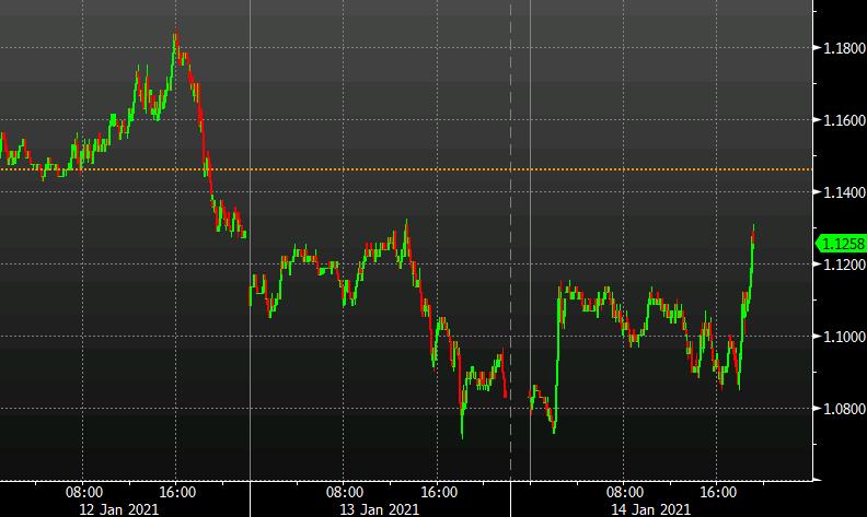 Buy bonds on Powell, sell on Biden