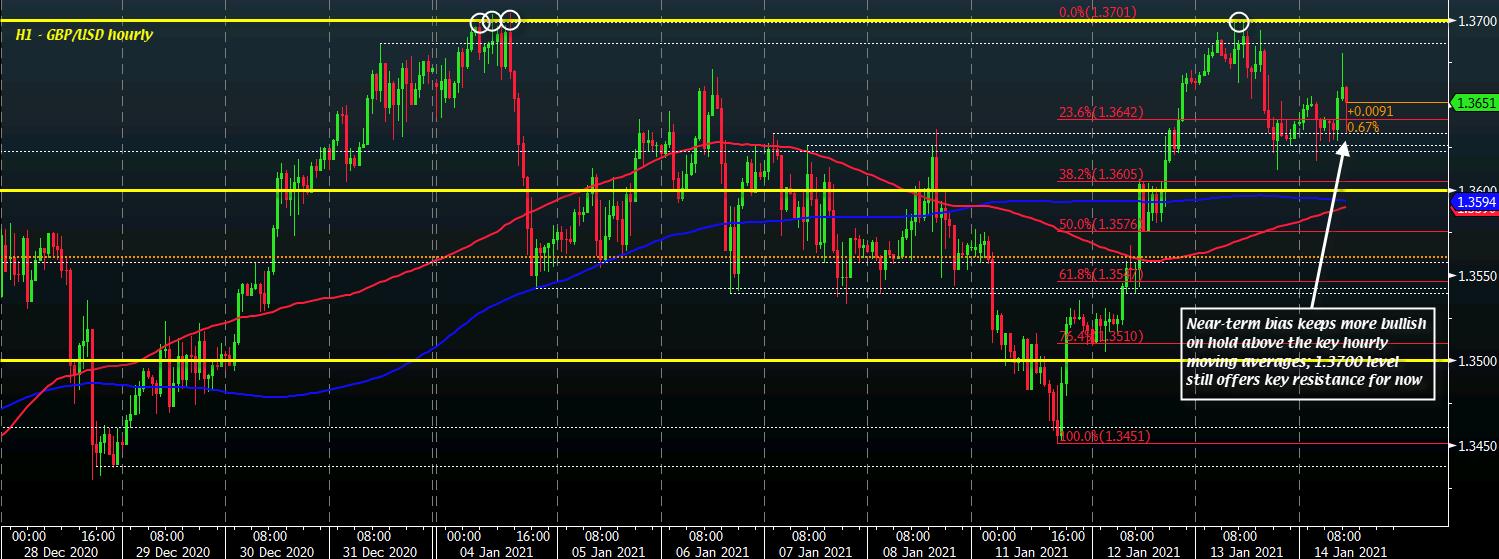 GBP / USD D1 14-01