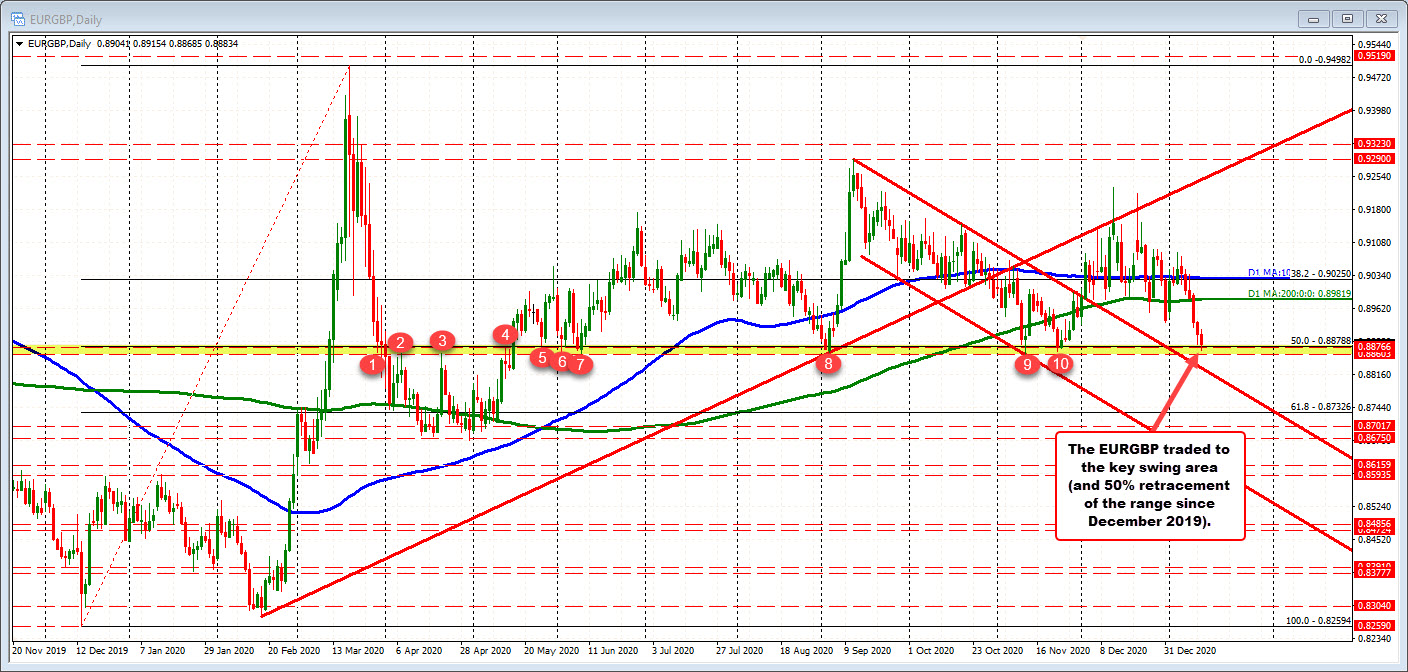 EURGBP falls to a key support level and stalls today.