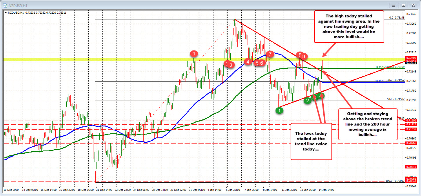 Photo of NZDUSD is trading above 200 hours MA. Buyers are trying to take more control.