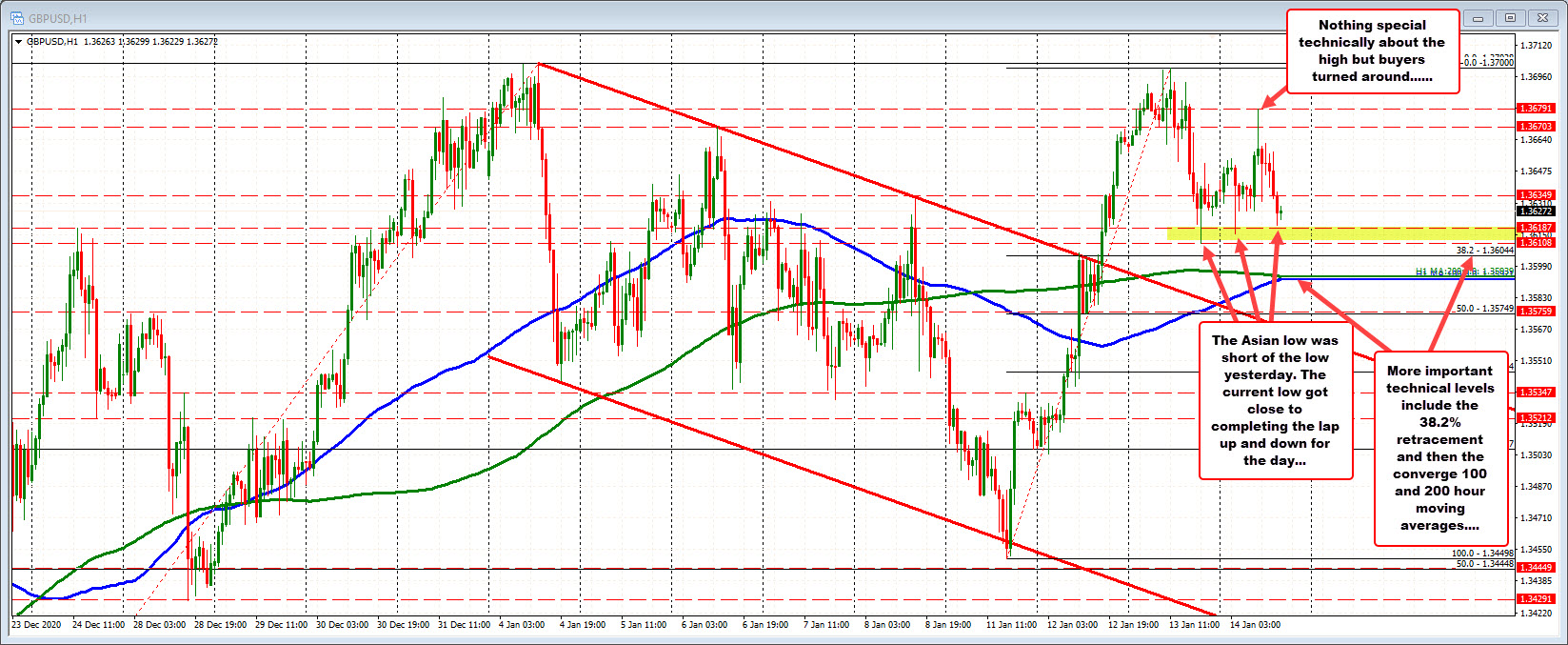 GBPUSD retraces the earlier gains