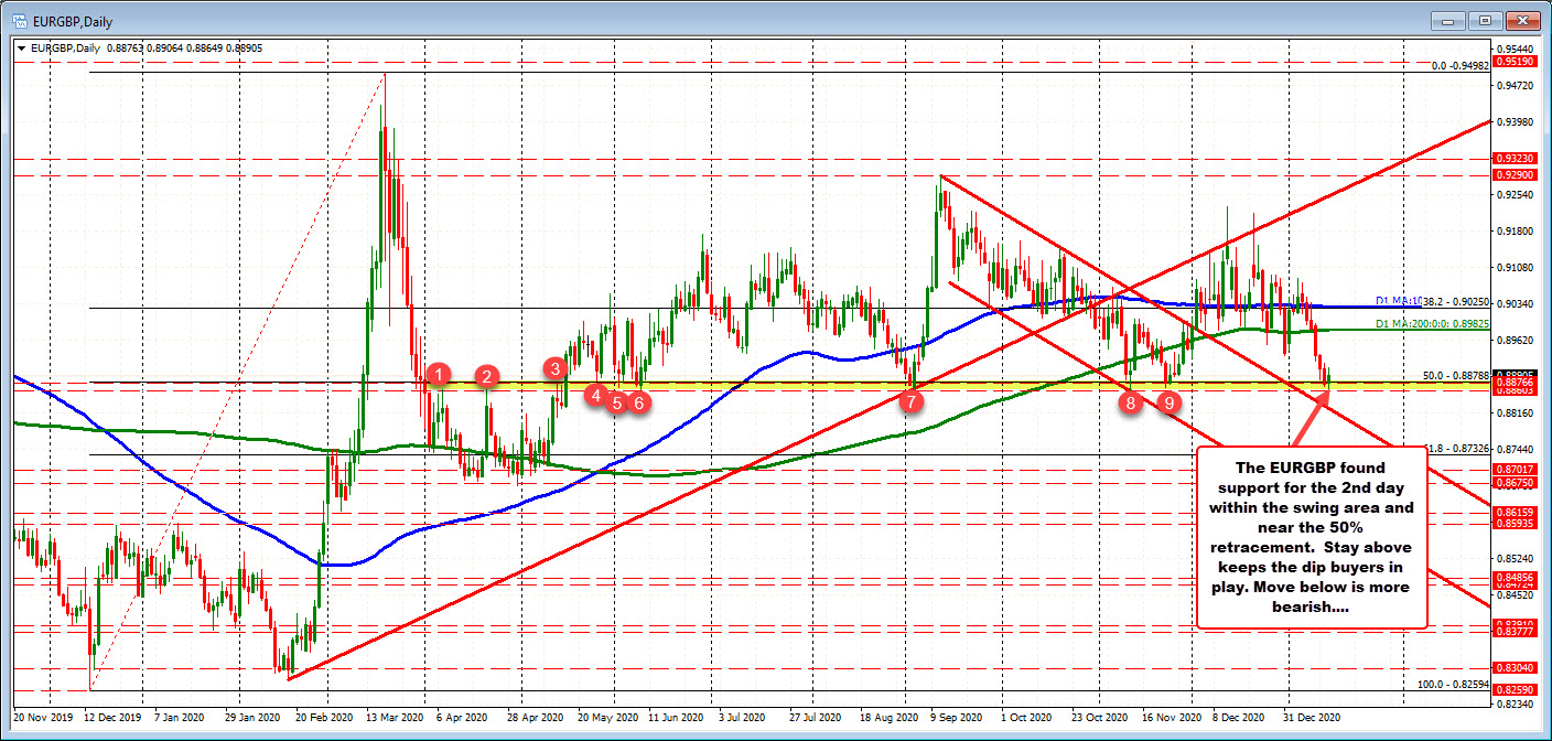 Support at 0.88603 to 0.8878. Low in EURUSD moved to 0.88649 today.