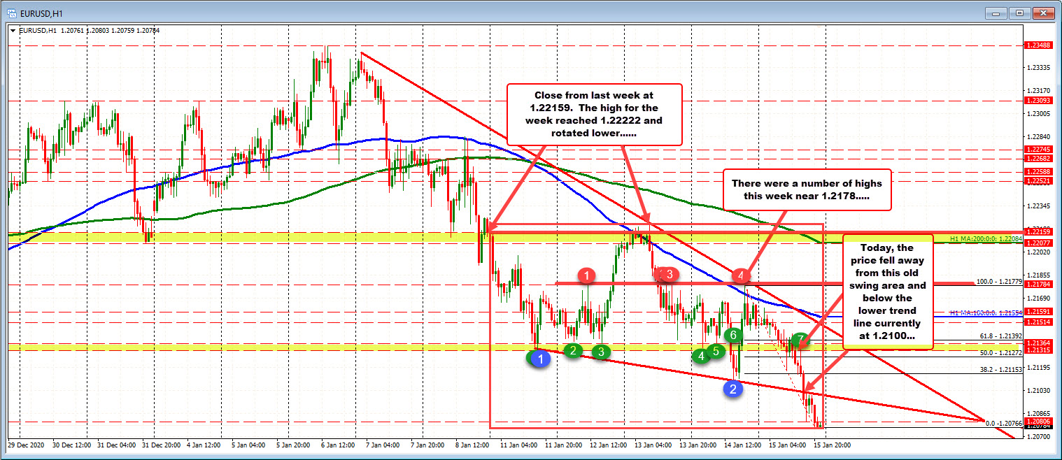 Photo of EURUSD is trading at new lows and lowest since December 10th