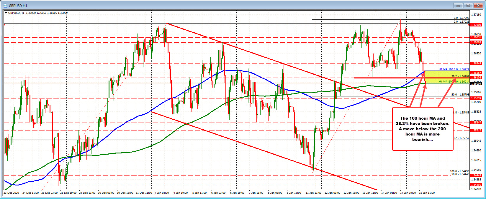 Photo of GBPUSD tests support cluster on hourly chart