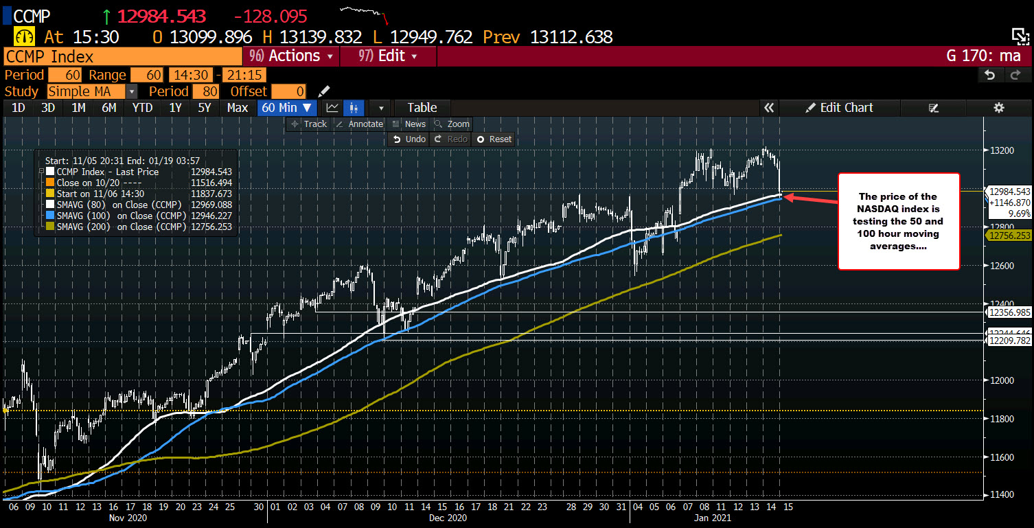 NASDAQ index is testing its 50 and 100 hour moving averages