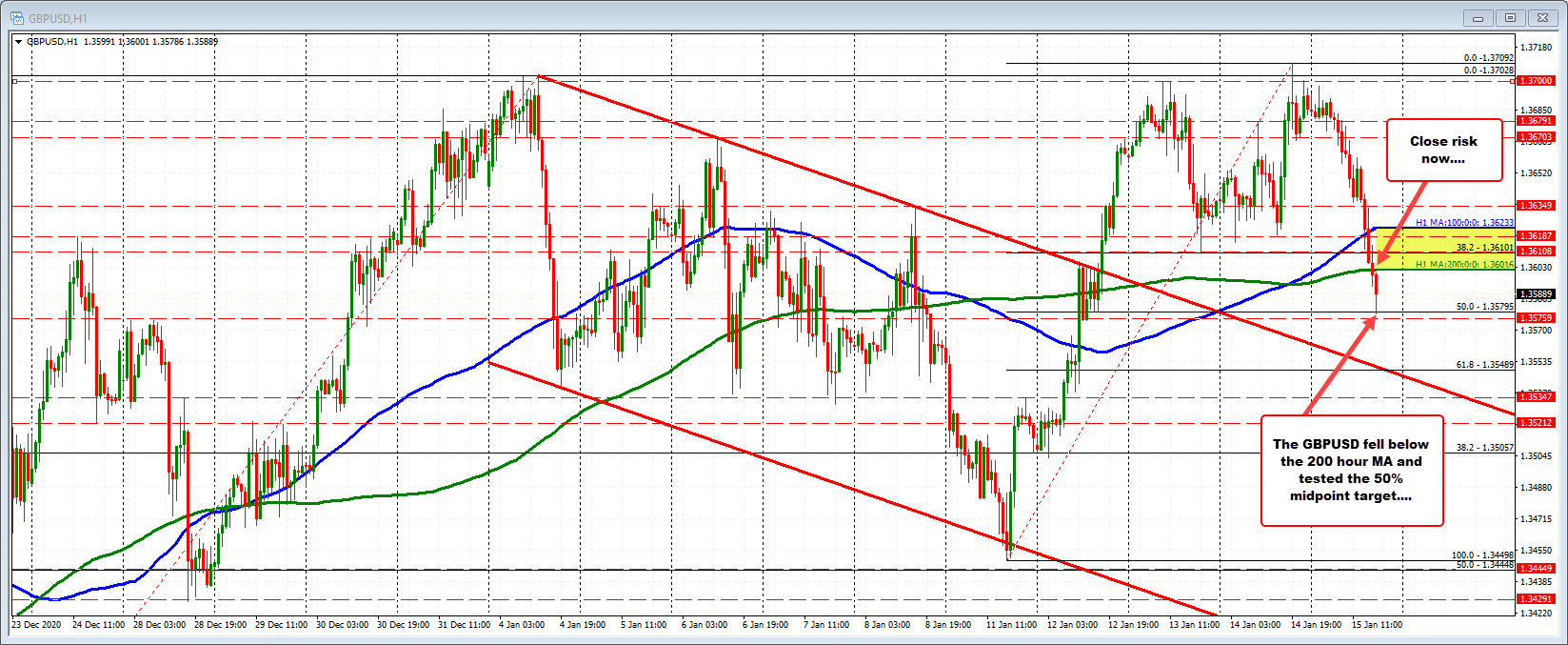 Photo of GBPUSD is testing the midpoint of 50%. Find support buyers