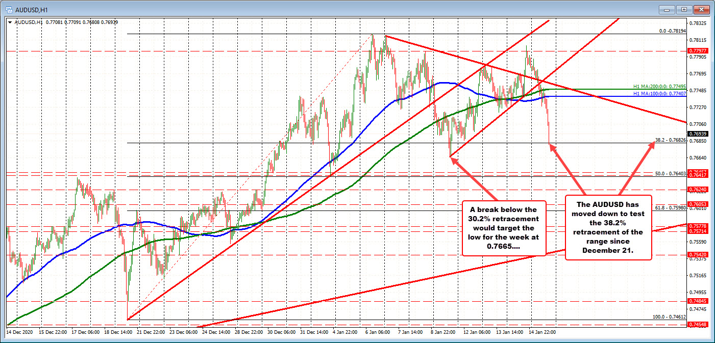 AUDUSD corrects to retracement target