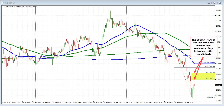 AUDUSD on the 5 minutes chart