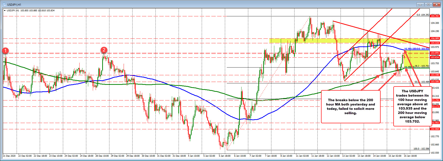 USDJPY 100 hour moving average at 103.935. The 200 hour moving averages at 103.70