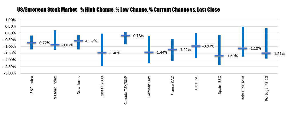 Photo of Major Indices Close Lower With NASDAQ Leading