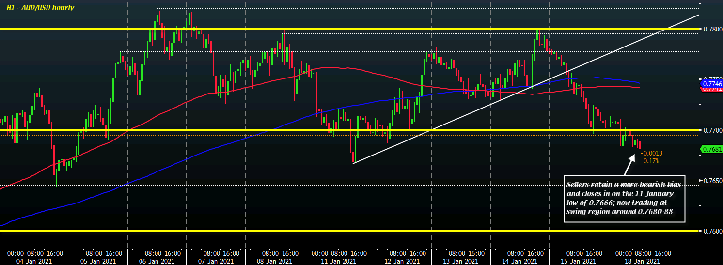 Photo of The dollar is holding a little firmer as the risk remains more cautious to start the session