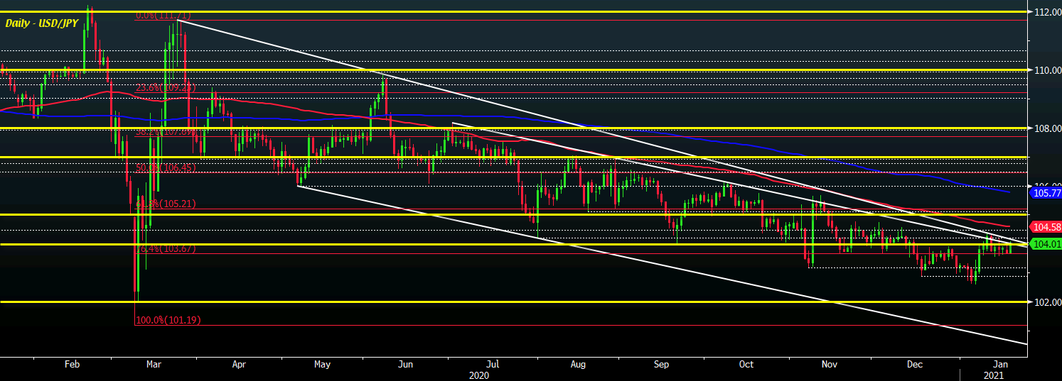 Photo of USD / JPY continues to face steep resistance just above the 104.00 handle