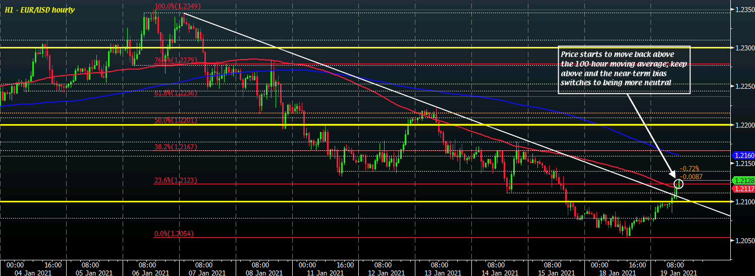 EUR / USD H1 19-01
