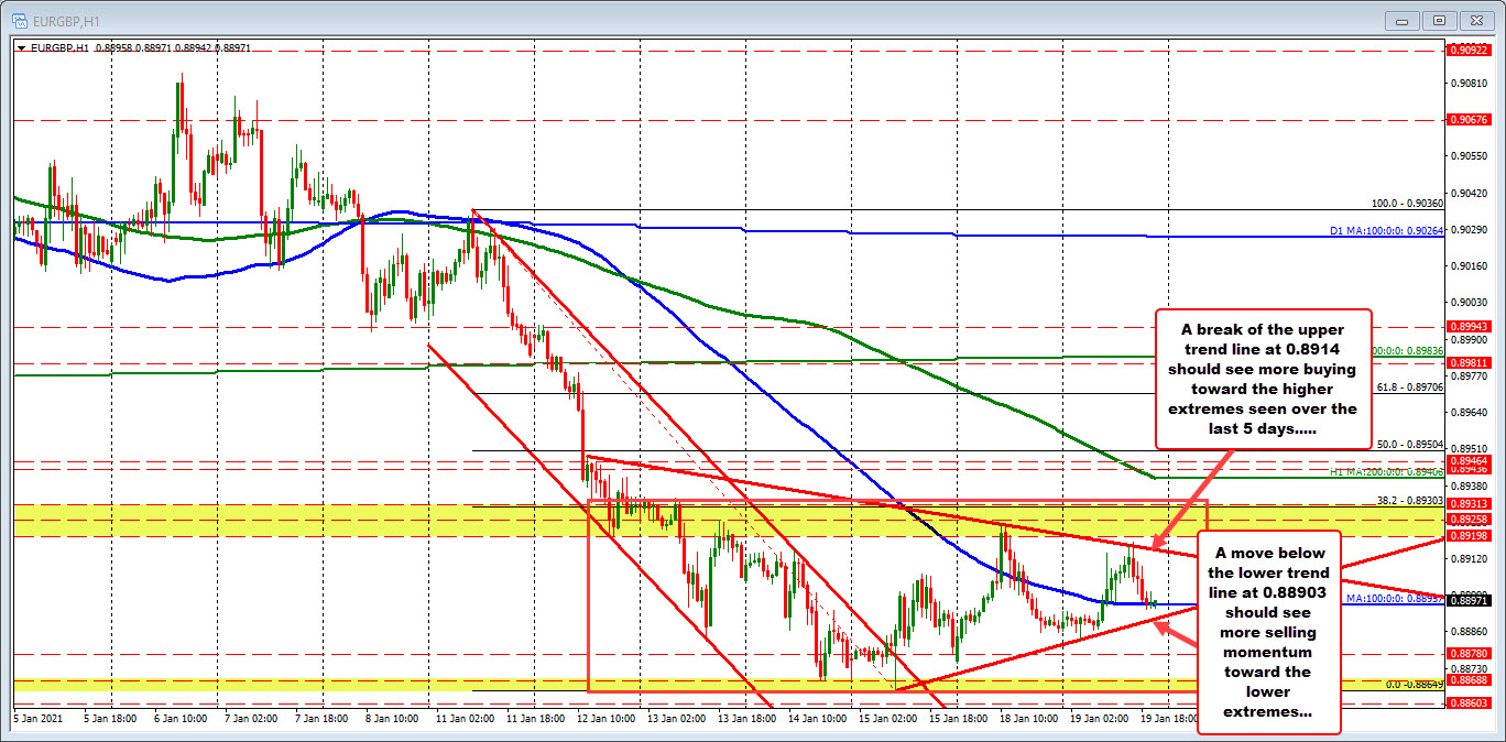 EURGBP remains in a range and trades back around the 100 hour MA