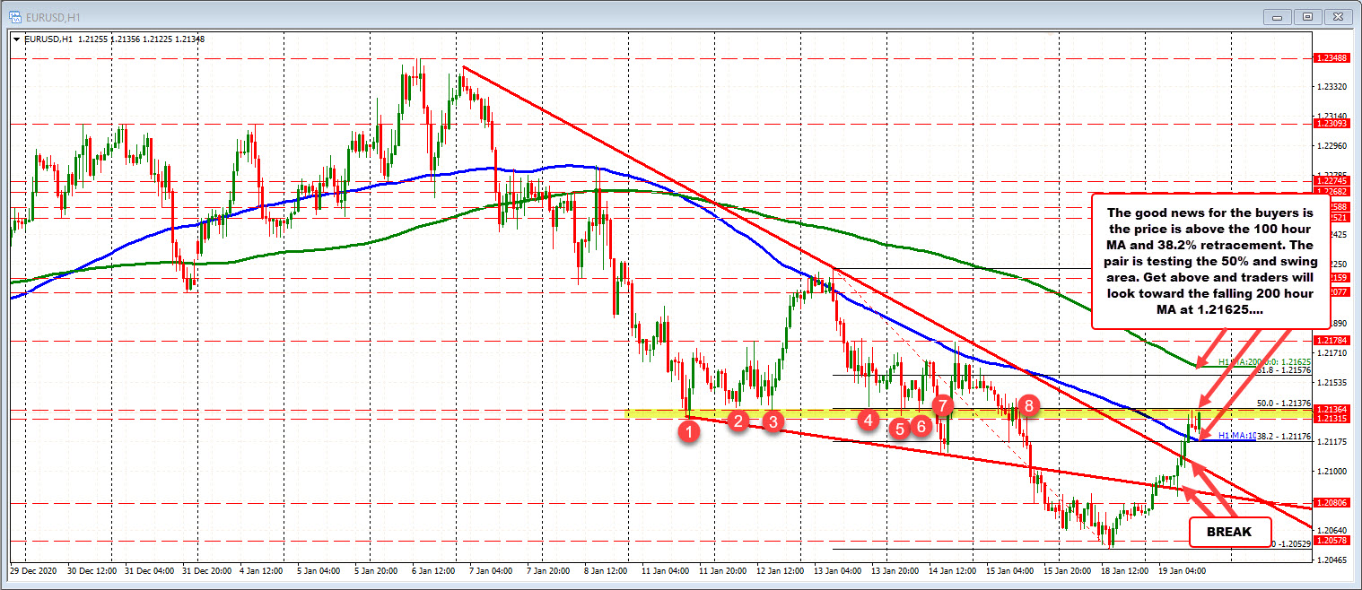 Photo of EURUSD comes back and breaks some technical levels along the way