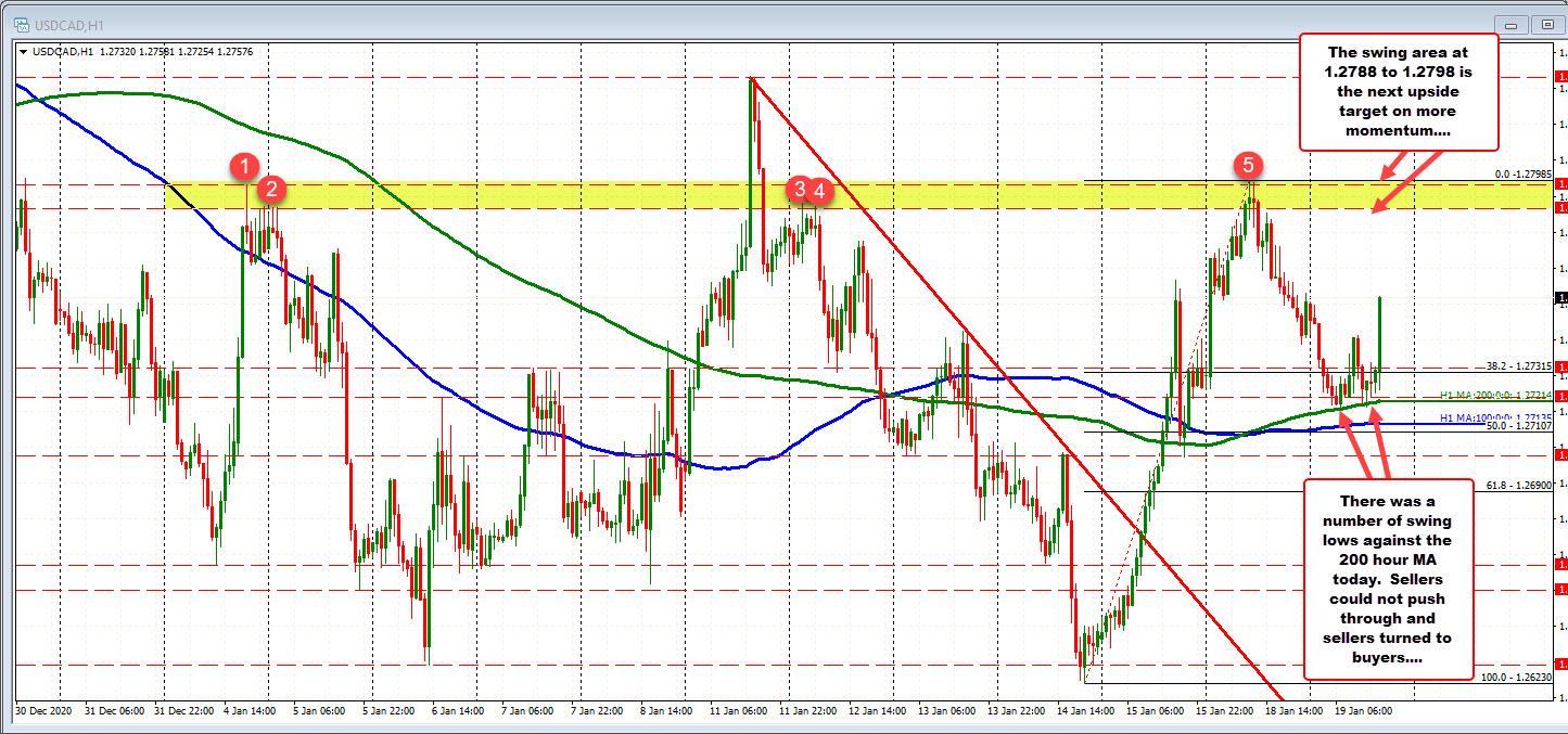 Photo of USDCAD is trading at a new session high. Traces the complete decline of the Asian session summit