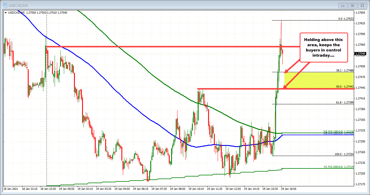 USDCAD on the 5 minutes chart