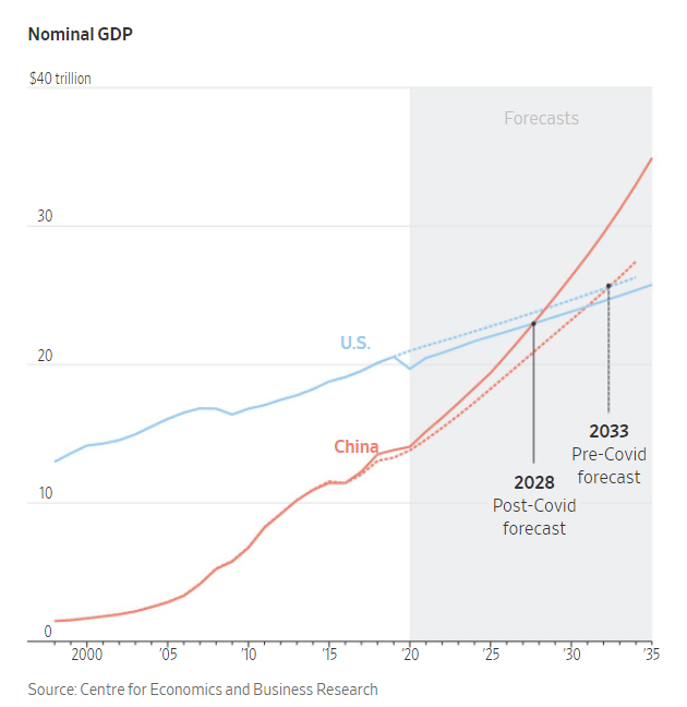 Esa es la expectativa de algunos economistas según el Wall Street Journal (enlace aquí (puede ser cerrado))