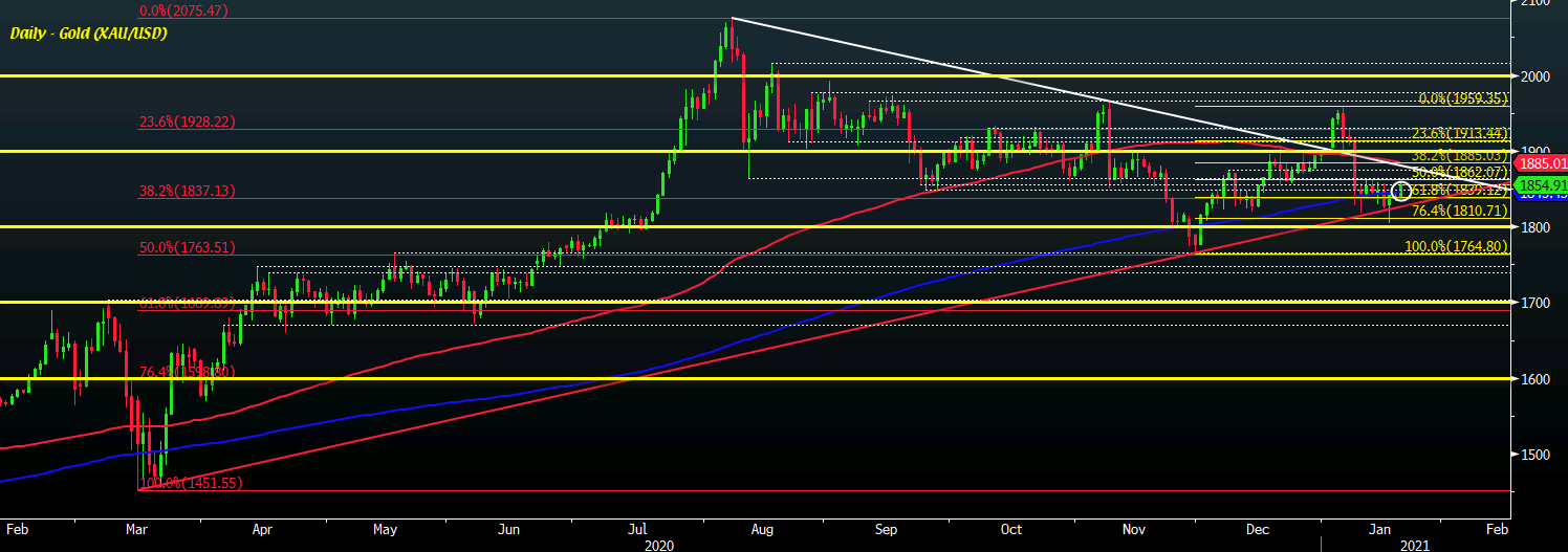 Photo of Gold buyers are testing the waters for potential upward push